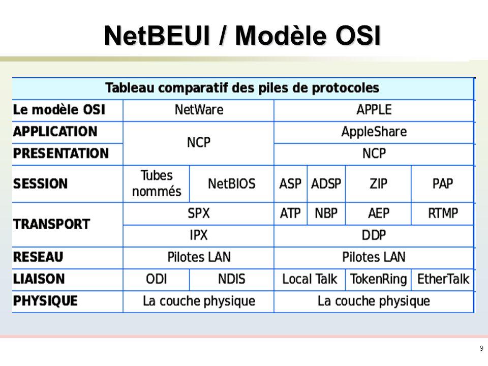 NetBEUI / Modèle OSI