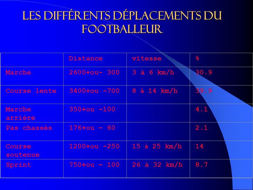 Les différents déplacements du footballeur