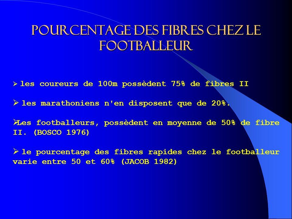 Pourcentage des fibres chez le footballeur