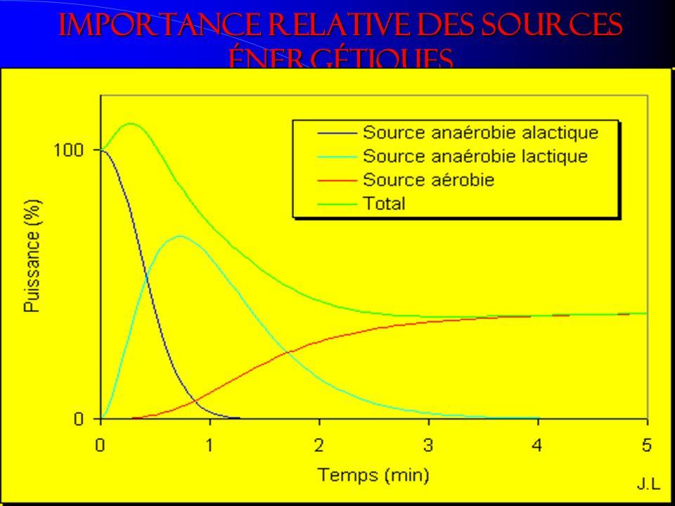 Importance relative des sources énergétiques