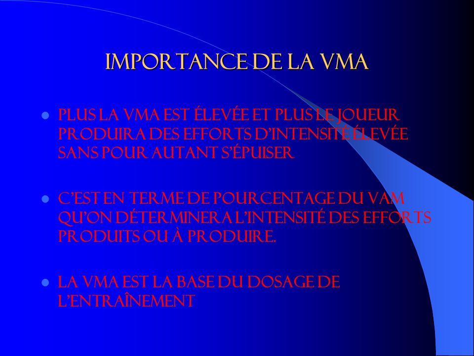 Importance de la VMA Plus la VMA est élevée et plus le joueur produira des efforts d intensité élevée sans pour autant s épuiser.