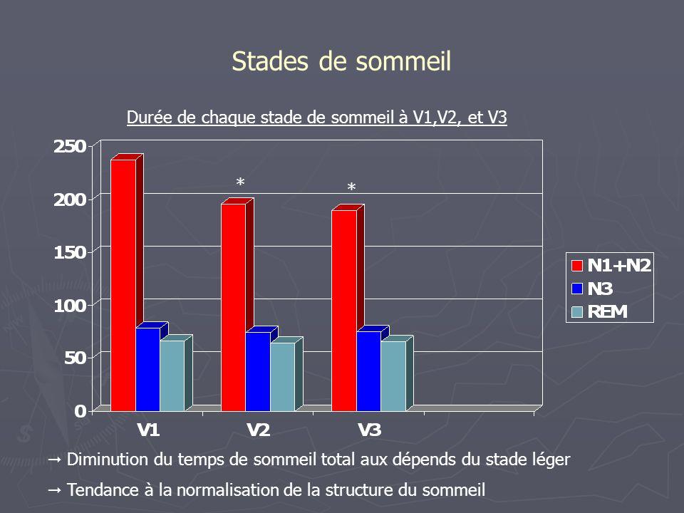 Durée de chaque stade de sommeil à V1,V2, et V3
