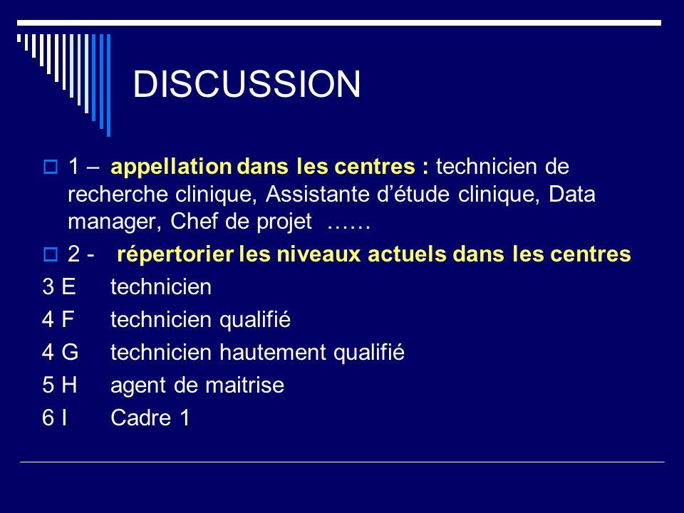 DISCUSSION 1 – appellation dans les centres : technicien de recherche clinique, Assistante d'étude clinique, Data manager, Chef de projet ……