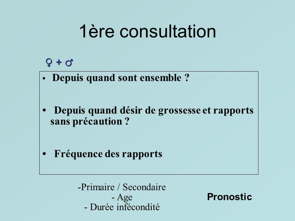1ère consultation ♀ + ♂ • Depuis quand désir de grossesse et rapports