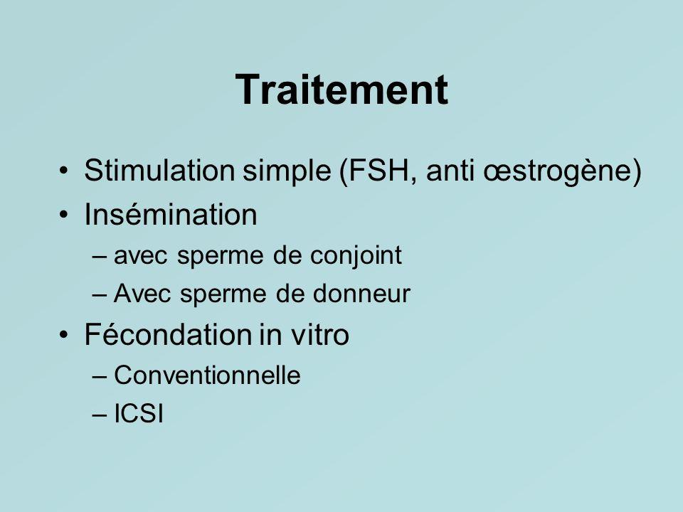 Traitement Stimulation simple (FSH, anti œstrogène) Insémination