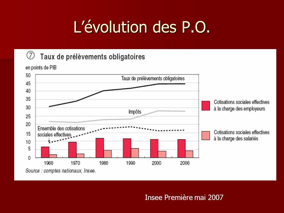 L'évolution des P.O. Insee Première mai 2007
