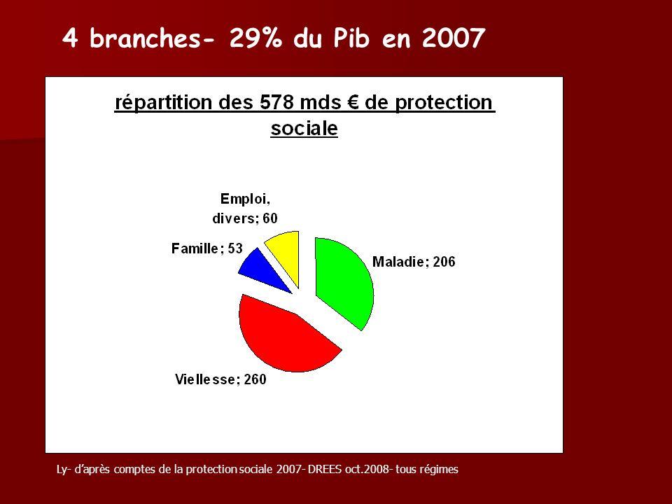 4 branches- 29% du Pib en 2007 Ly- d'après comptes de la protection sociale 2007- DREES oct.2008- tous régimes.