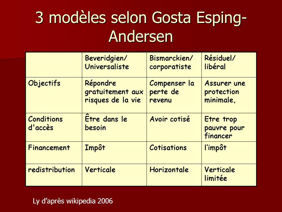 3 modèles selon Gosta Esping- Andersen