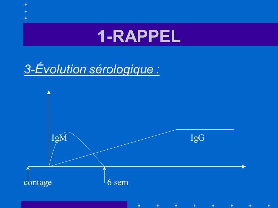 1-RAPPEL 3-Évolution sérologique : IgM IgG contage 6 sem