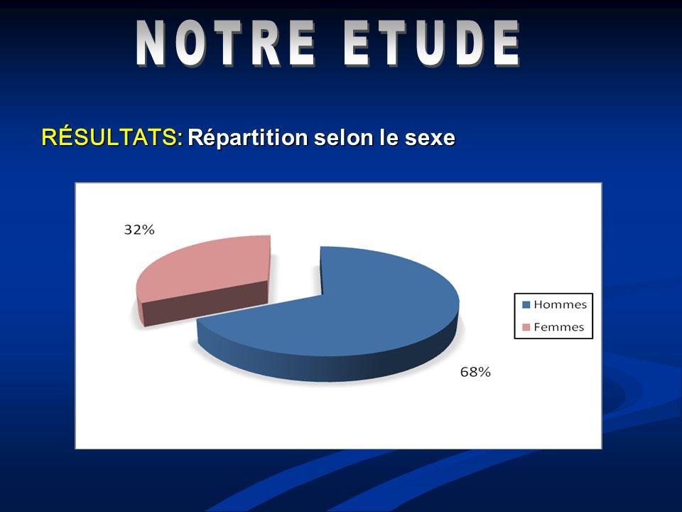 NOTRE ETUDE RÉSULTATS: Répartition selon le sexe