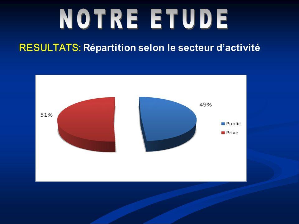 NOTRE ETUDE RESULTATS: Répartition selon le secteur d'activité