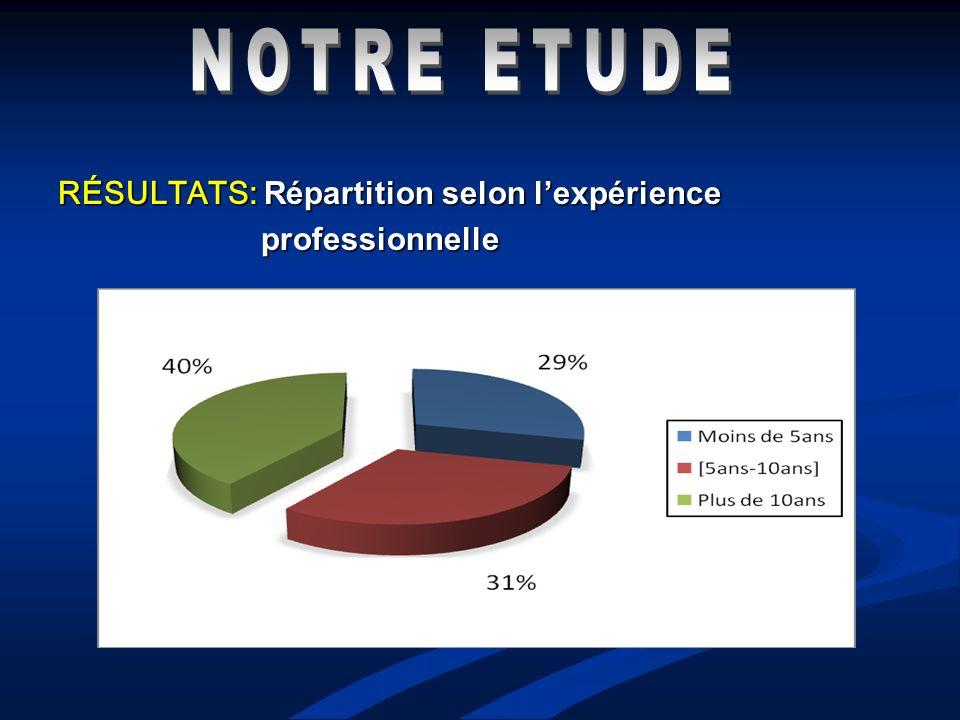 NOTRE ETUDE RÉSULTATS: Répartition selon l'expérience professionnelle