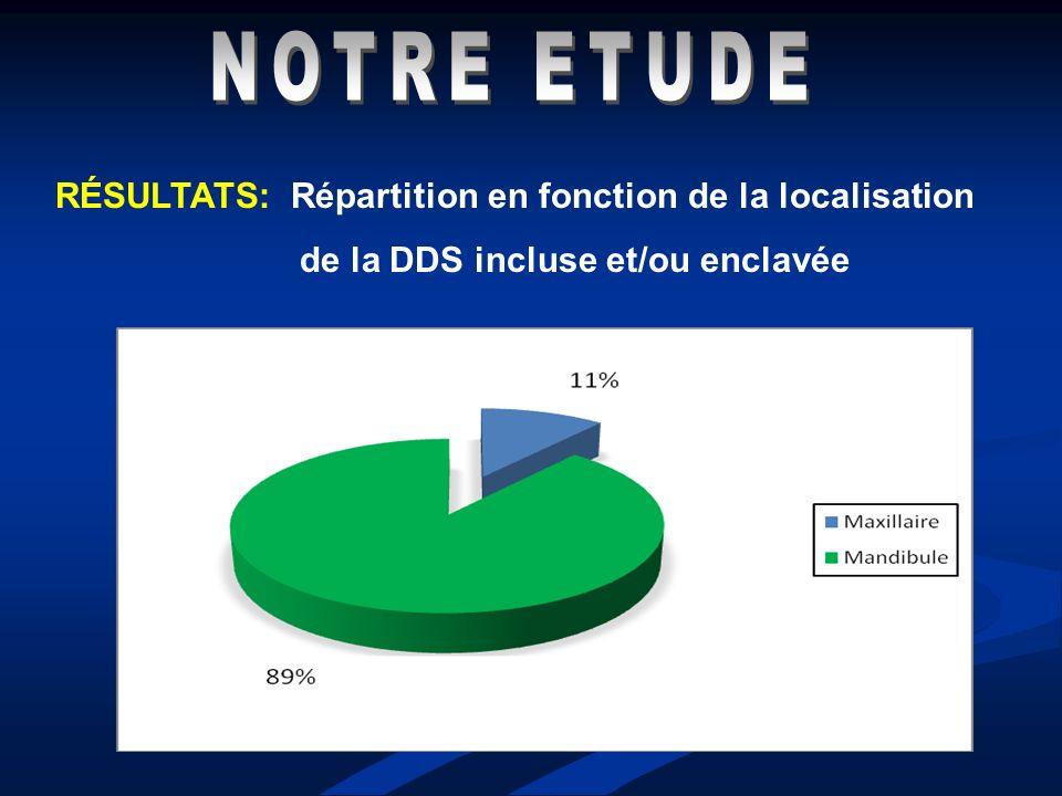 NOTRE ETUDE RÉSULTATS: Répartition en fonction de la localisation