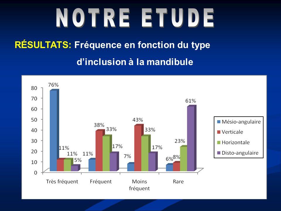 NOTRE ETUDE RÉSULTATS: Fréquence en fonction du type
