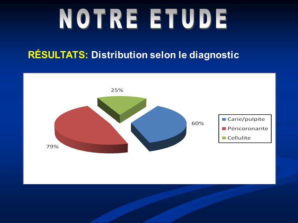 NOTRE ETUDE RÉSULTATS: Distribution selon le diagnostic