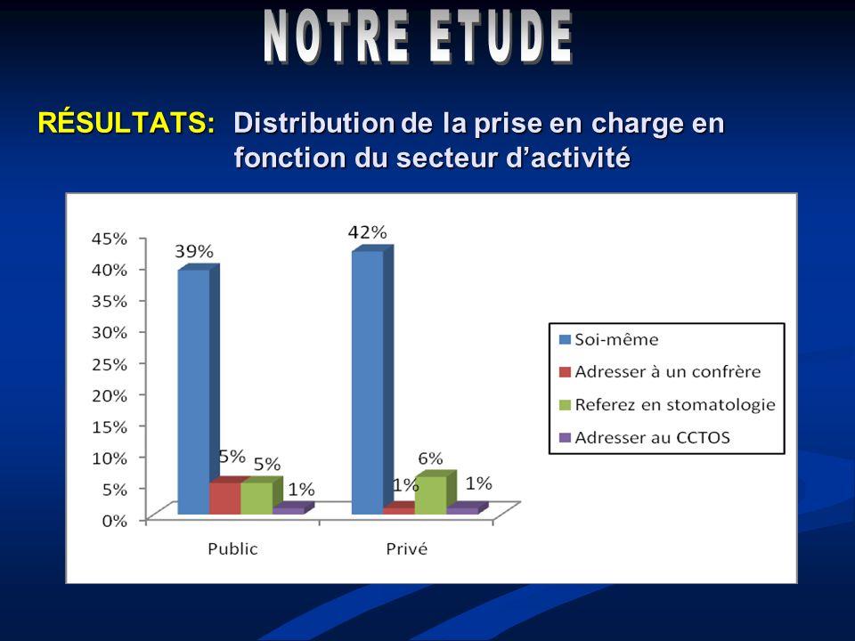 NOTRE ETUDE RÉSULTATS: Distribution de la prise en charge en fonction du secteur d'activité.