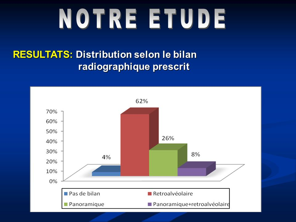 NOTRE ETUDE RESULTATS: Distribution selon le bilan