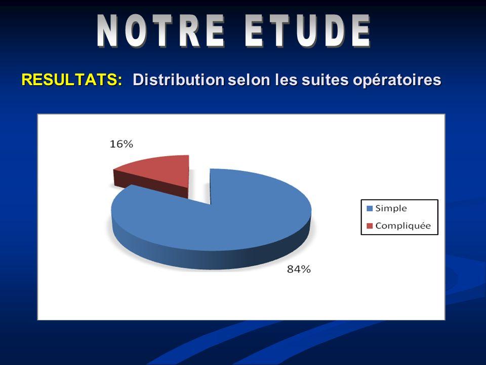 RESULTATS: Distribution selon les suites opératoires