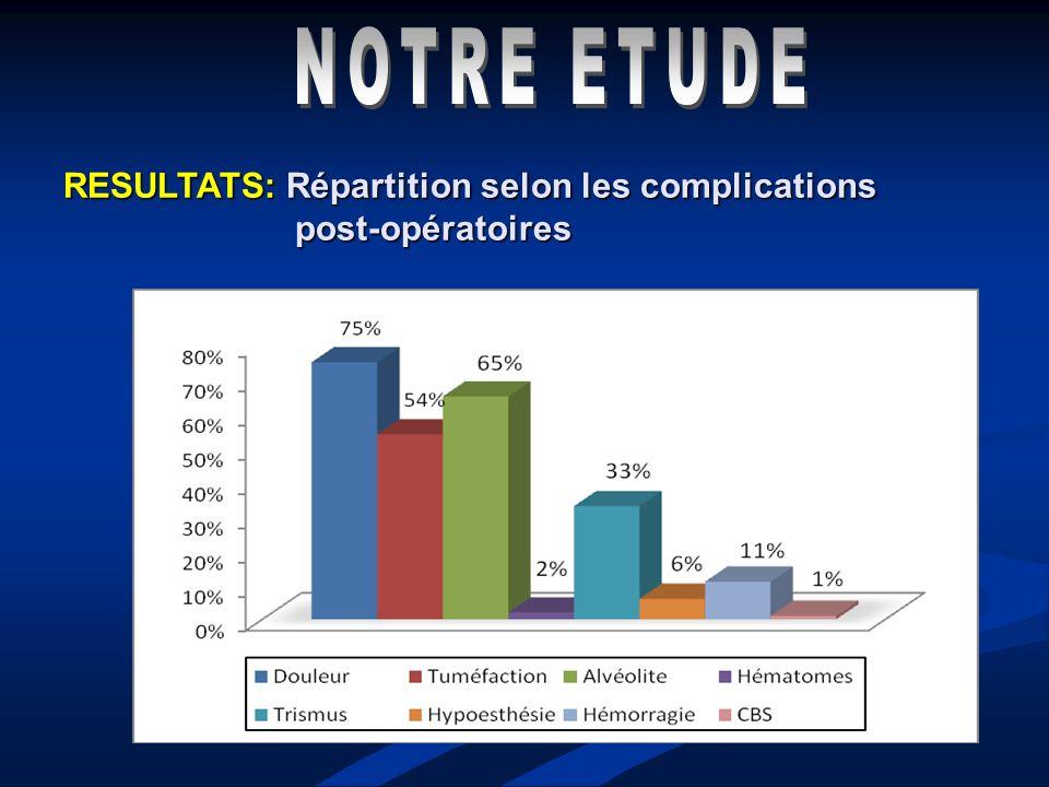 NOTRE ETUDE RESULTATS: Répartition selon les complications post-opératoires
