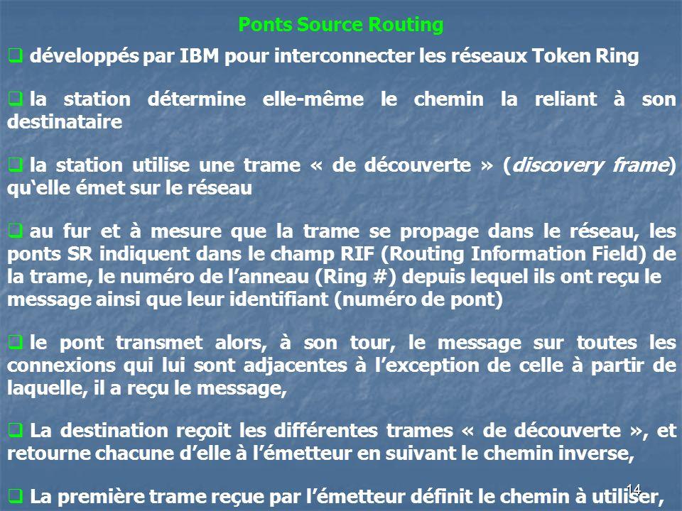 Ponts Source Routingdéveloppés par IBM pour interconnecter les réseaux Token Ring.