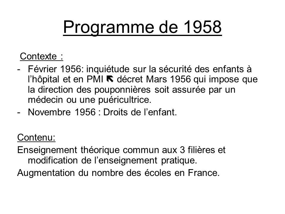 Programme de 1958 Contexte :