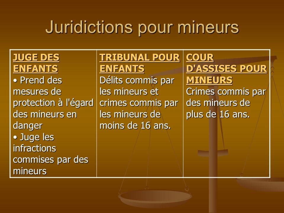 Système les infractions tribunal de l'adolescence