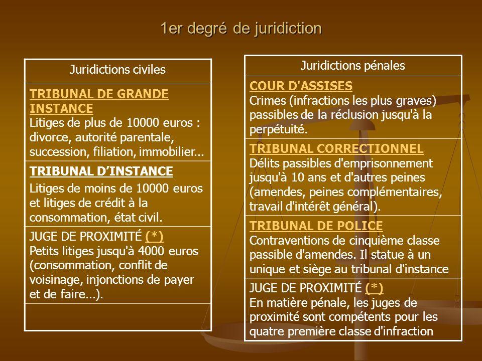 1er degré de juridiction