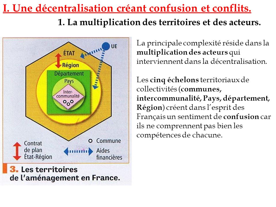 I. Une décentralisation créant confusion et conflits.