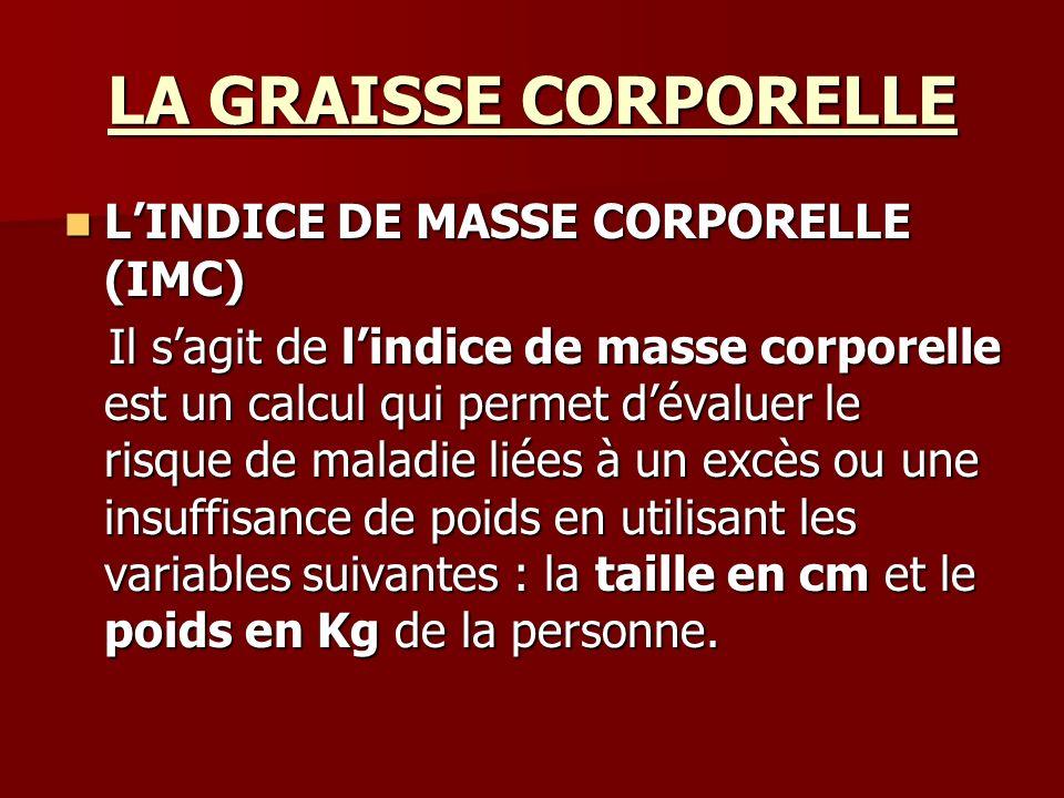 LA GRAISSE CORPORELLE L'INDICE DE MASSE CORPORELLE (IMC)