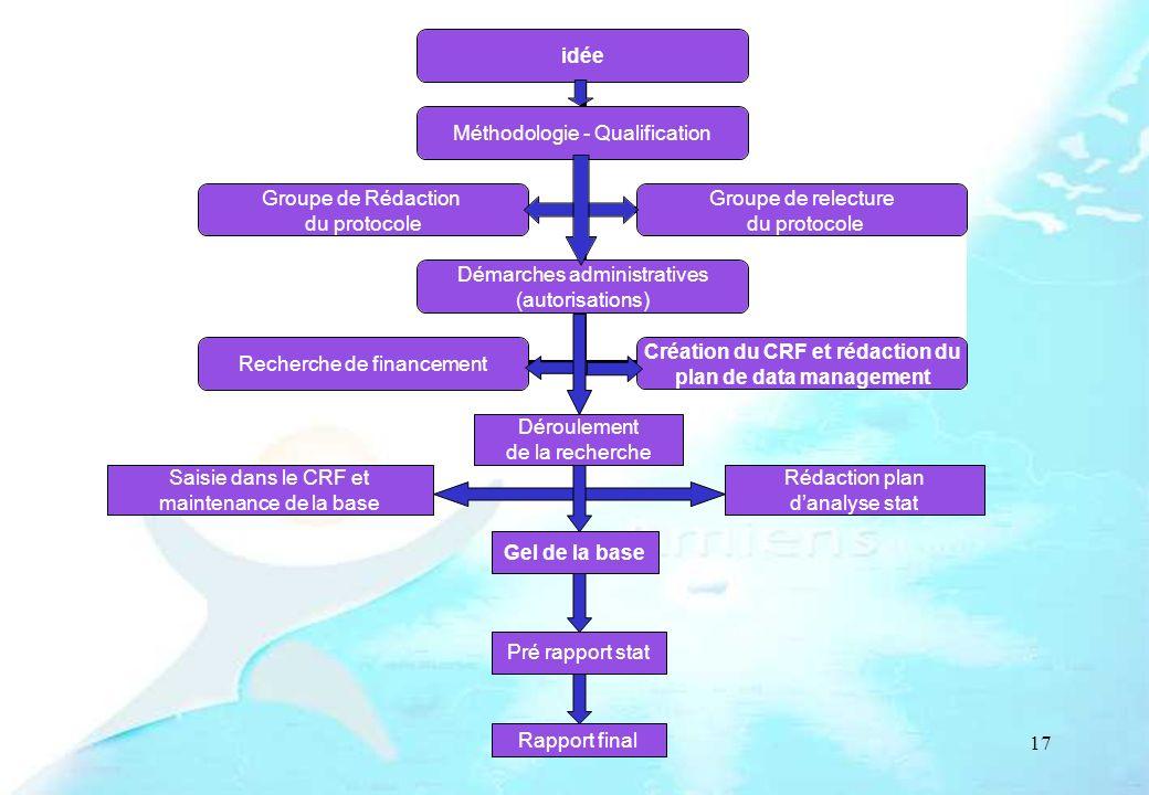 Déroulement de la recherche Saisie dans le CRF et