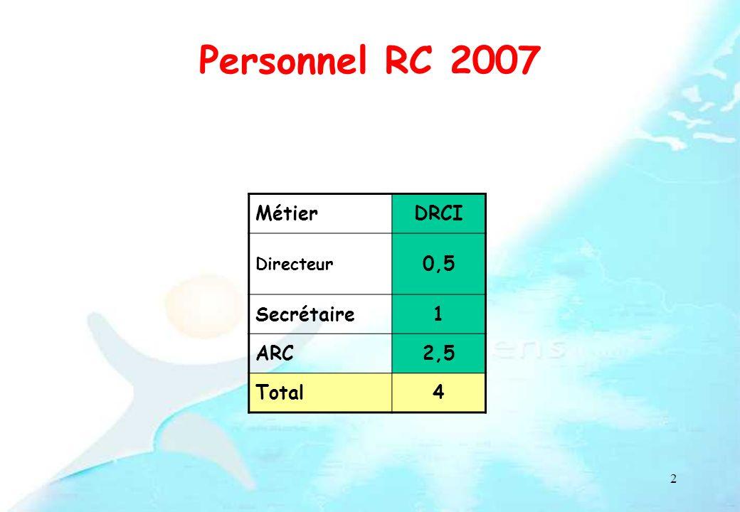 Personnel RC 2007 Métier DRCI 0,5 Secrétaire 1 ARC 2,5 Total 4