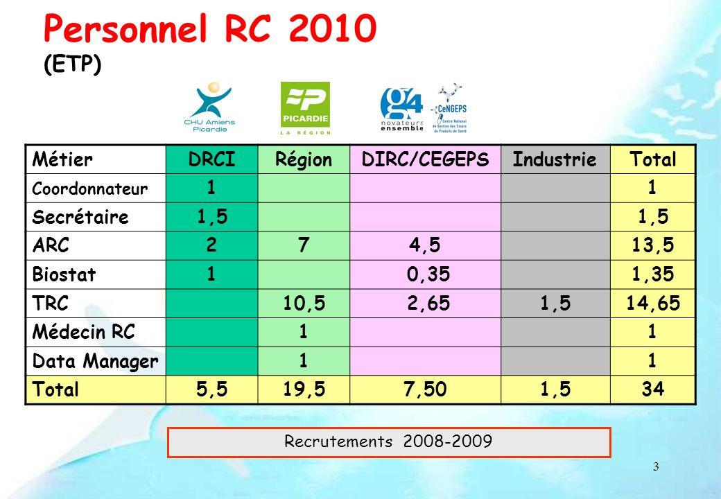 Personnel RC 2010 (ETP) Métier DRCI Région DIRC/CEGEPS Industrie Total