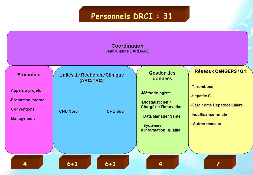 Unités de Recherche Clinique (ARC/TRC)