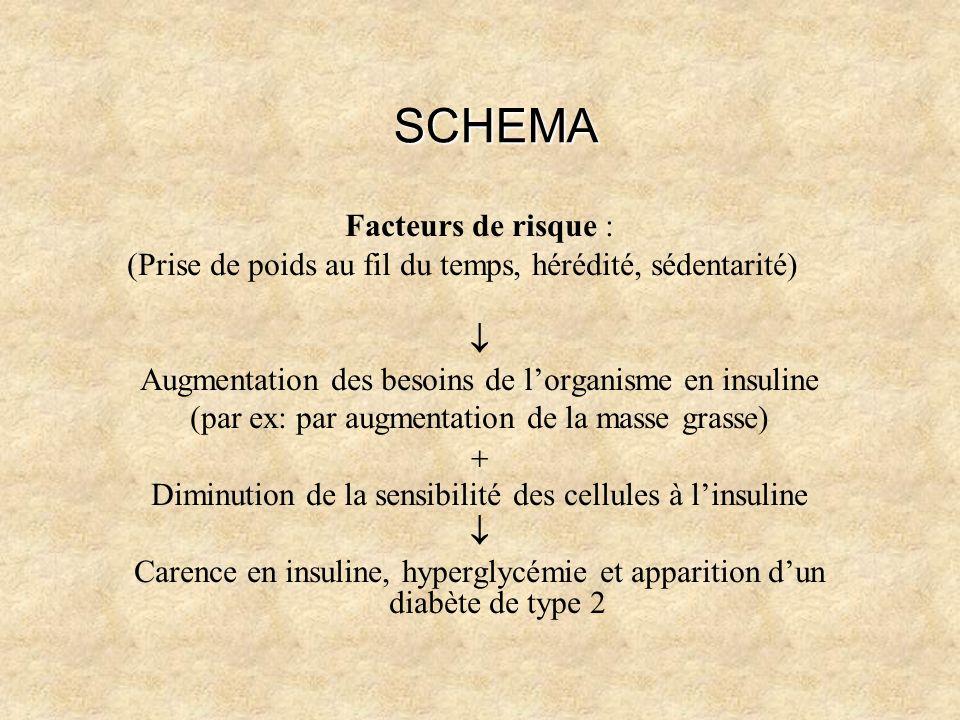 SCHEMA Facteurs de risque :
