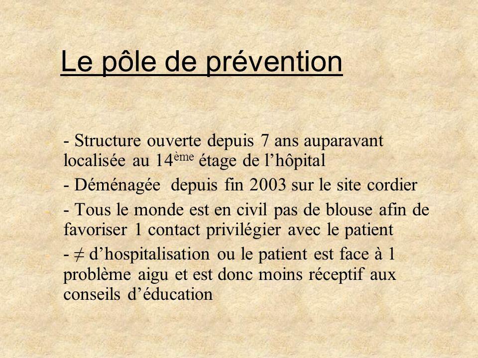 Le pôle de prévention- Structure ouverte depuis 7 ans auparavant localisée au 14ème étage de l'hôpital.