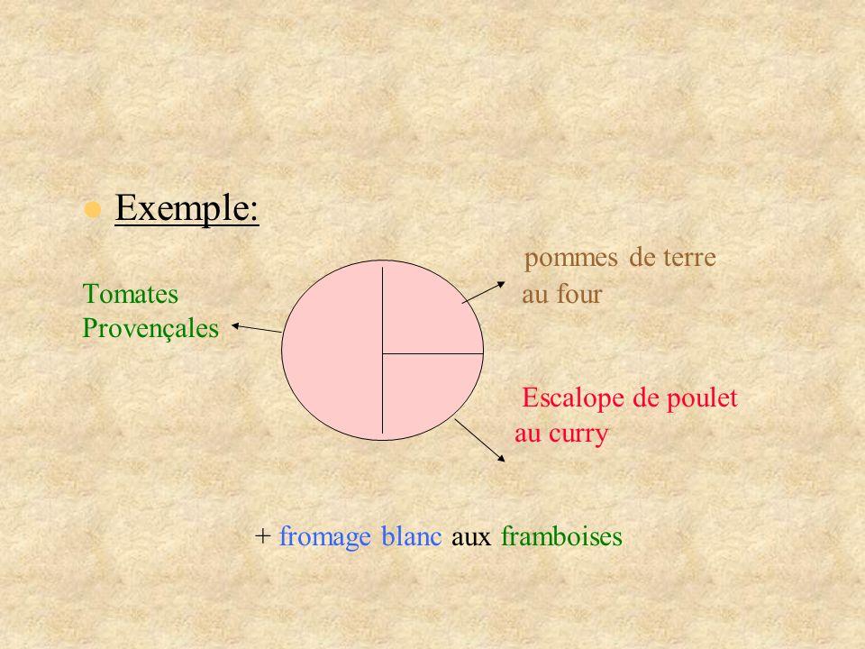 Exemple: pommes de terre Tomates au four Provençales