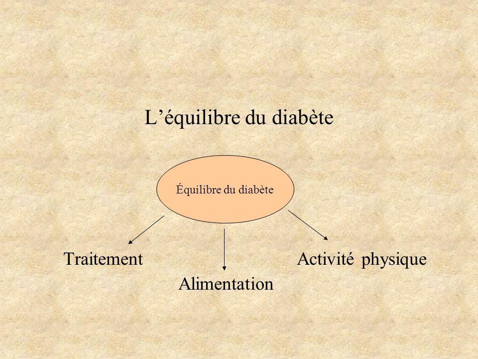 L'équilibre du diabète