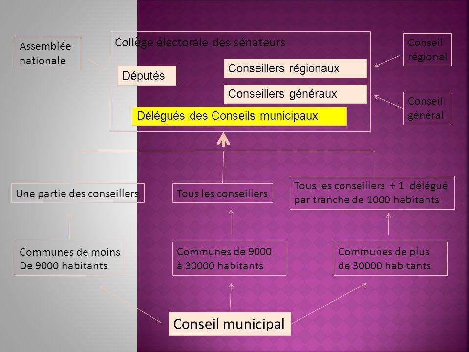 Conseil municipal Collège électorale des sénateurs Conseil régional