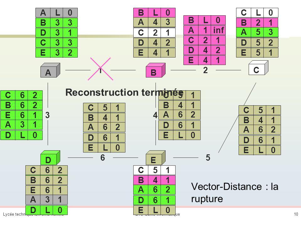 Vector-Distance : la rupture