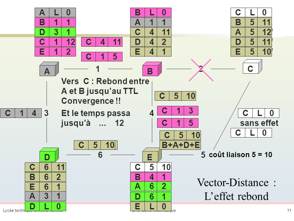 Vector-Distance : L'effet rebond