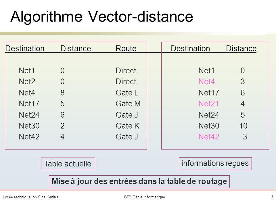 Algorithme Vector-distance