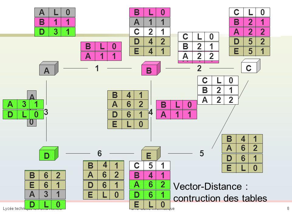 Vector-Distance : contruction des tables