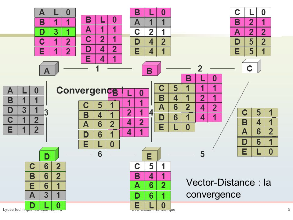 Vector-Distance : la convergence