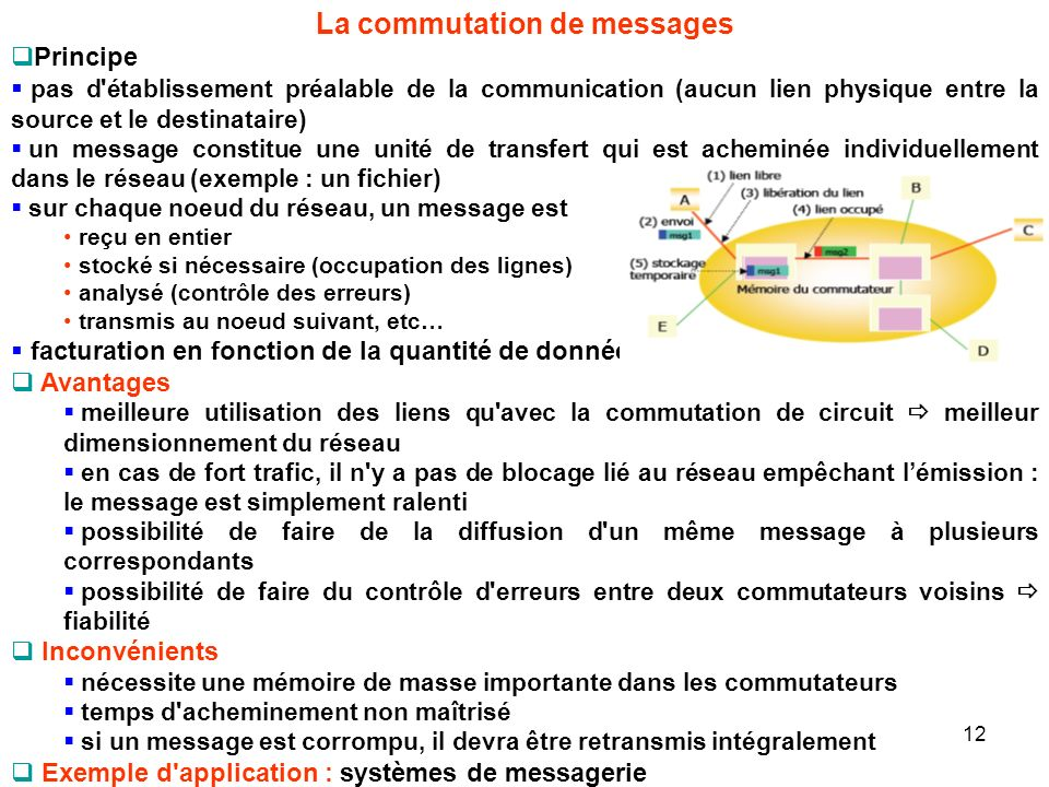 La commutation de messages