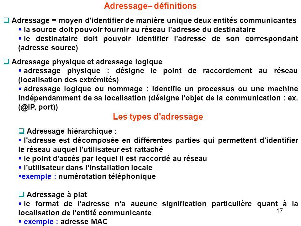 Adressage– définitions