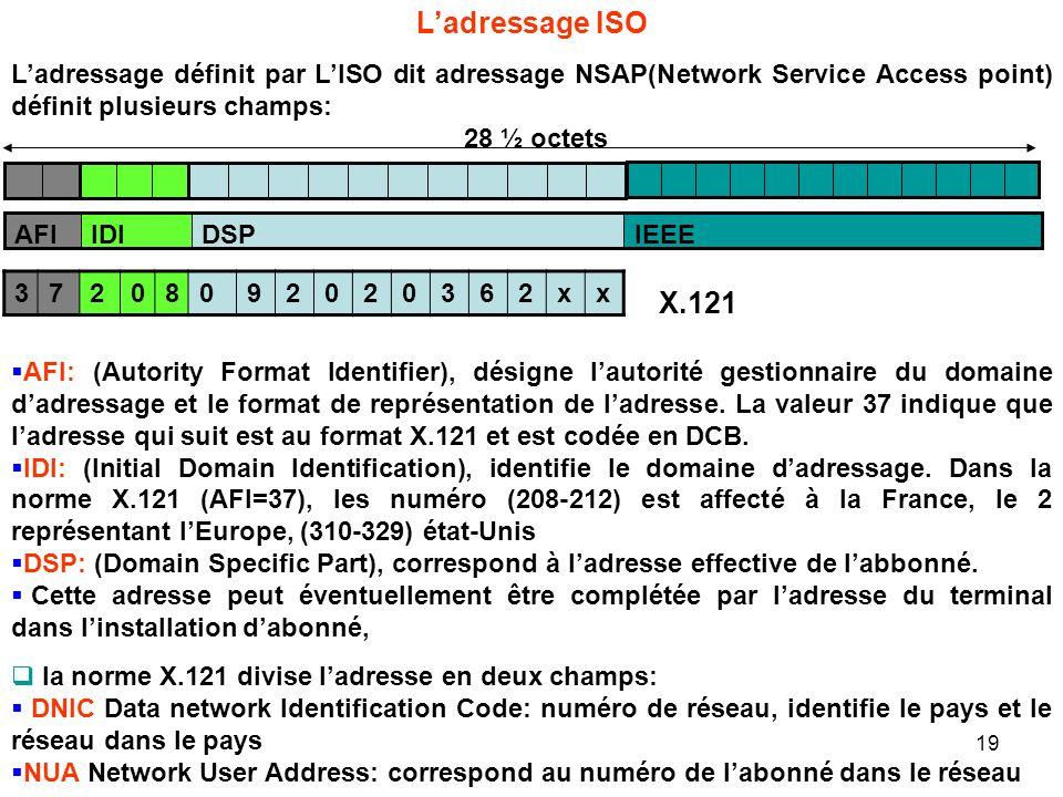 L'adressage ISO L'adressage définit par L'ISO dit adressage NSAP(Network Service Access point) définit plusieurs champs: