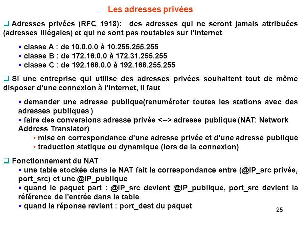 Les adresses privées