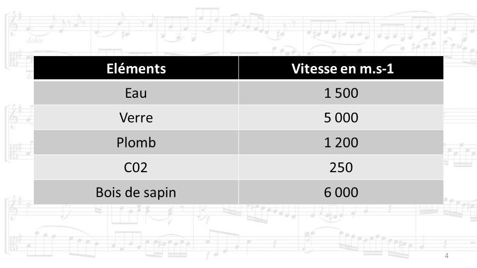 Eléments Vitesse en m.s-1 Eau 1 500 Verre 5 000 Plomb 1 200 C02 250 Bois de sapin 6 000