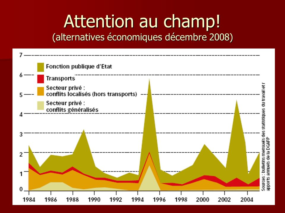 Attention au champ! (alternatives économiques décembre 2008)