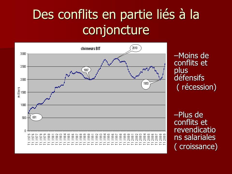 Des conflits en partie liés à la conjoncture